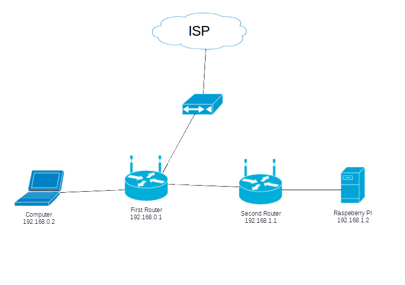 Network_Topology